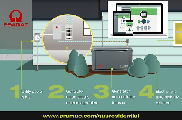 Pramac's new GA Gas Home Standby Generators range